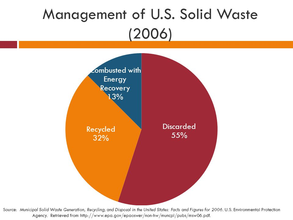 Management of U.S. Solid Waste (2006)