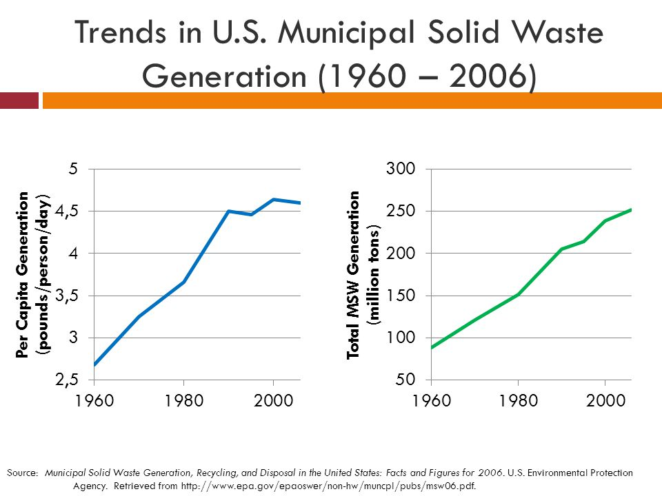 Trends in U.S. Municipal Solid Waste Generation (1960 – 2006)