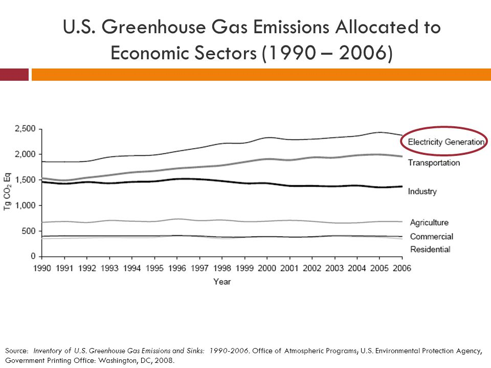 U.S. Greenhouse Gas Emissions Allocated to Economic Sectors (1990 – 2006)