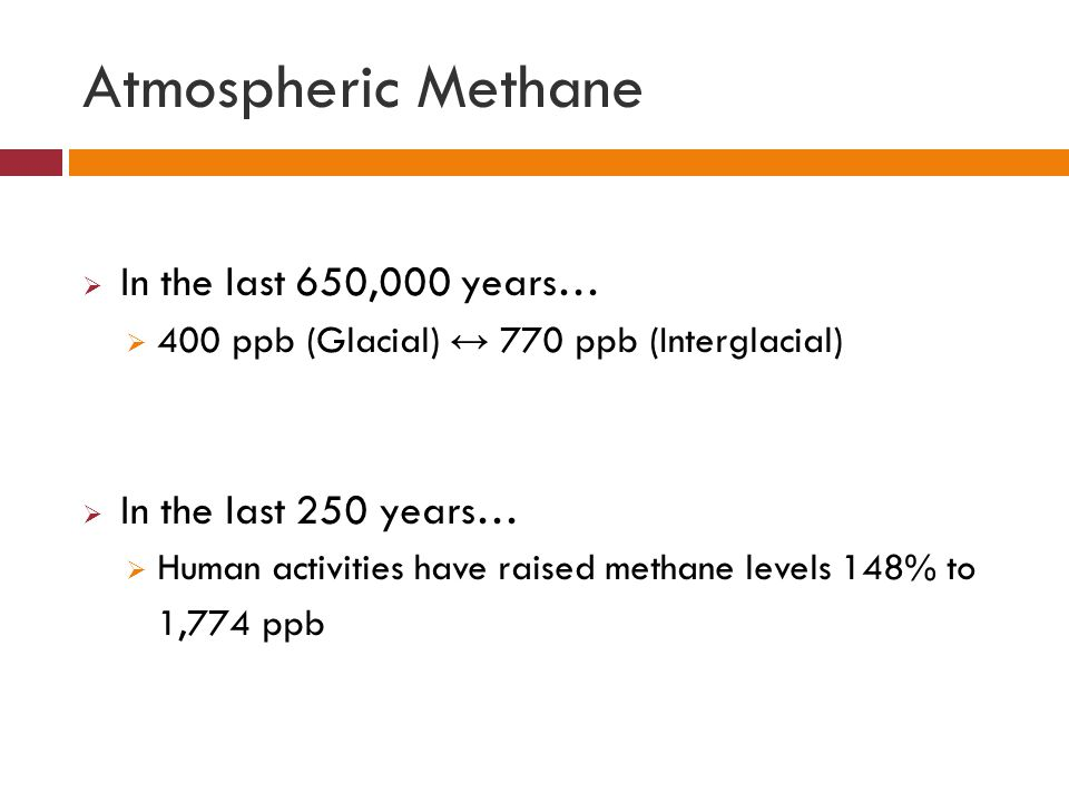 Atmospheric Methane In the last 650,000 years… In the last 250 years…