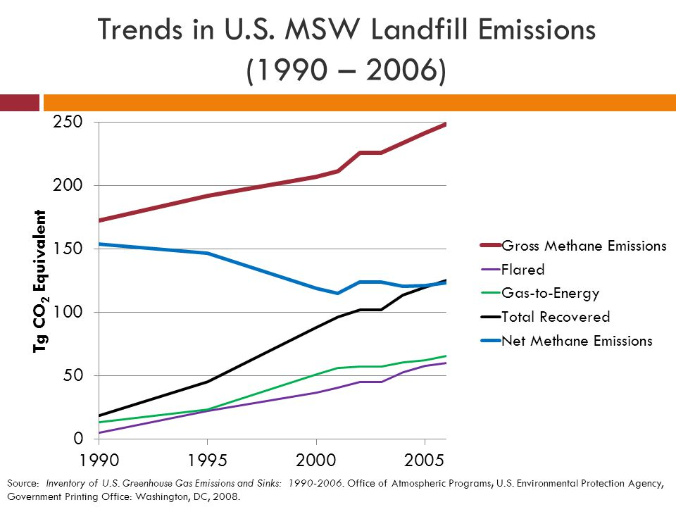 Trends in U.S. MSW Landfill Emissions (1990 – 2006)