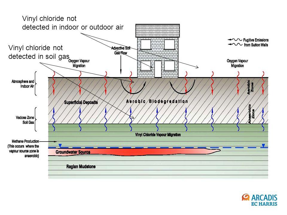 Vinyl chloride not detected in indoor or outdoor air Vinyl chloride not detected in soil gas
