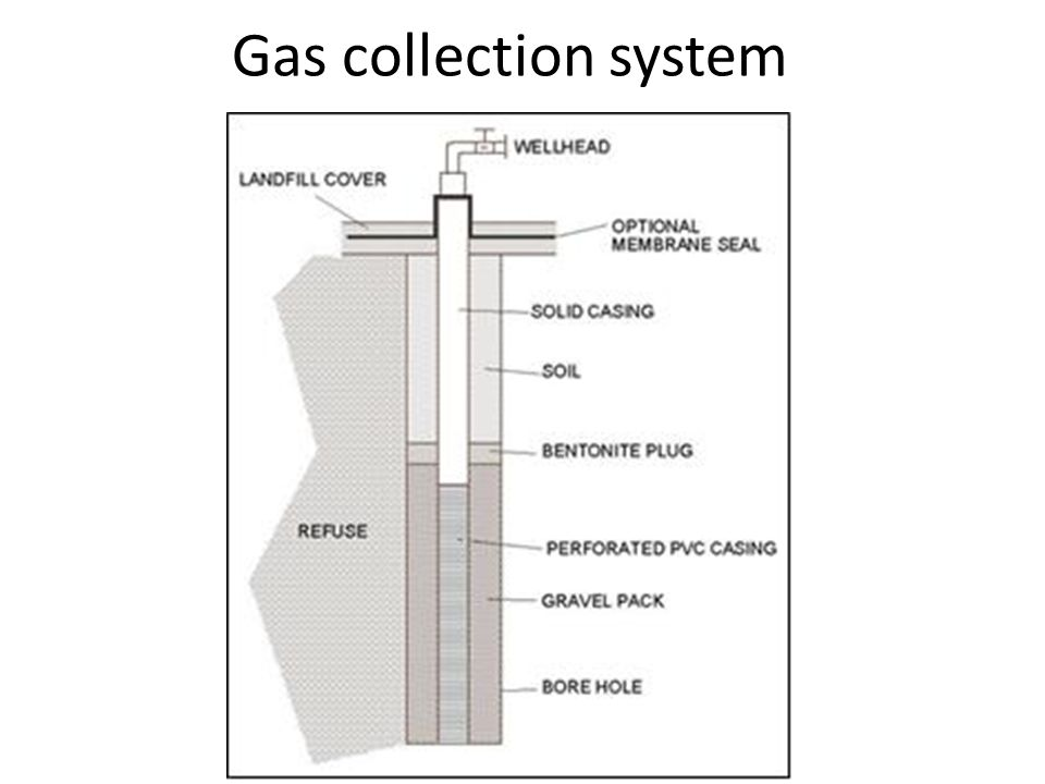 Gas collection system