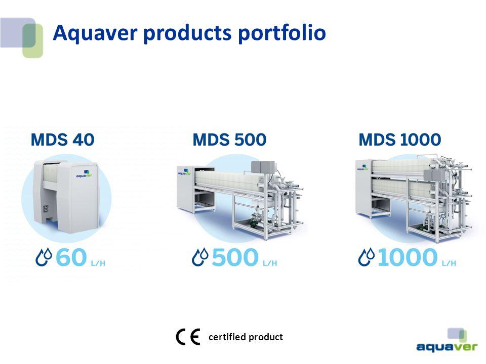 Aquaver products portfolio