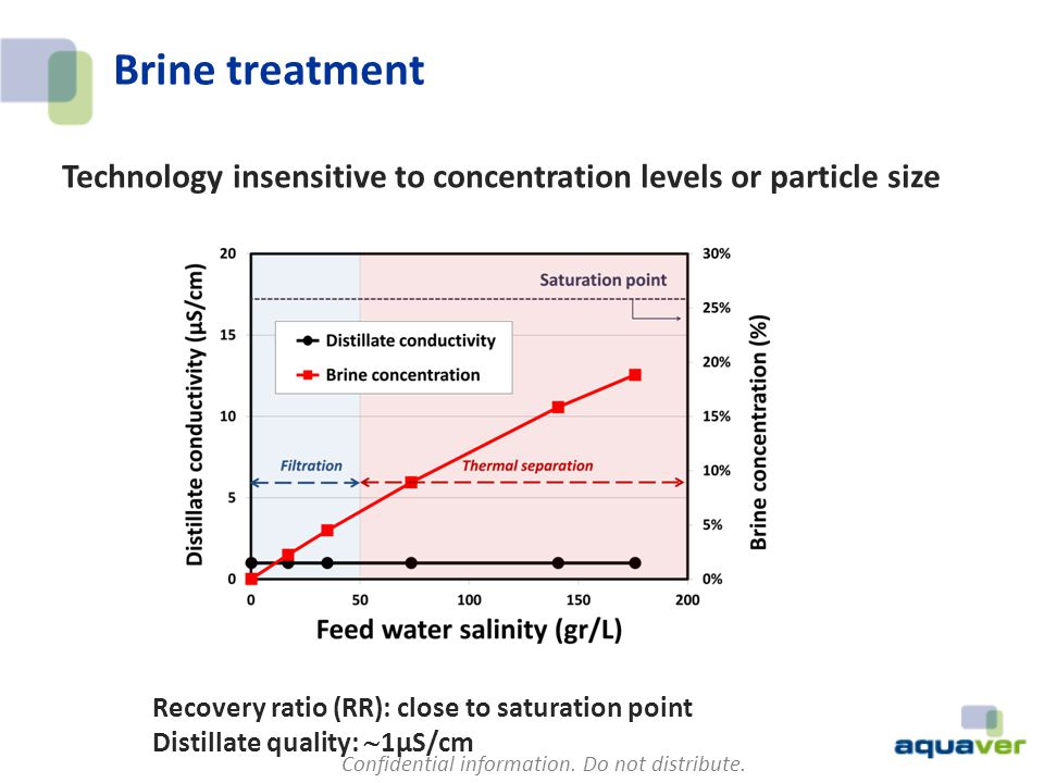 Brine treatment Technology insensitive to concentration levels or particle size.