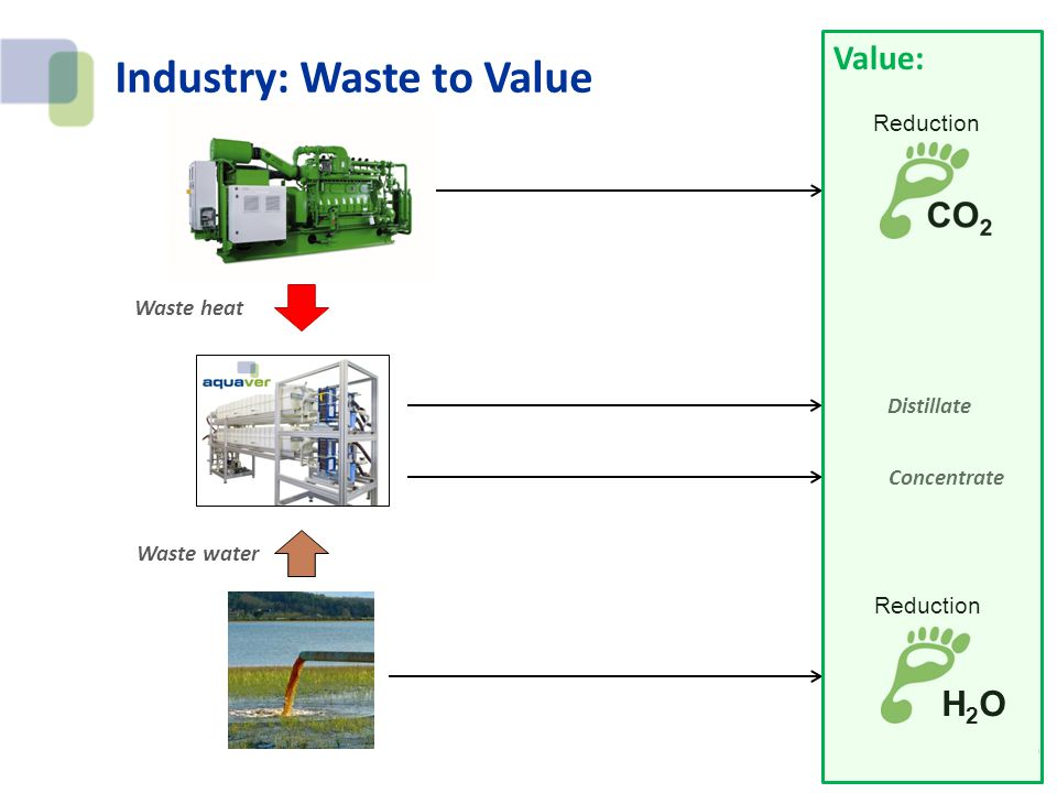 Industry: Waste to Value