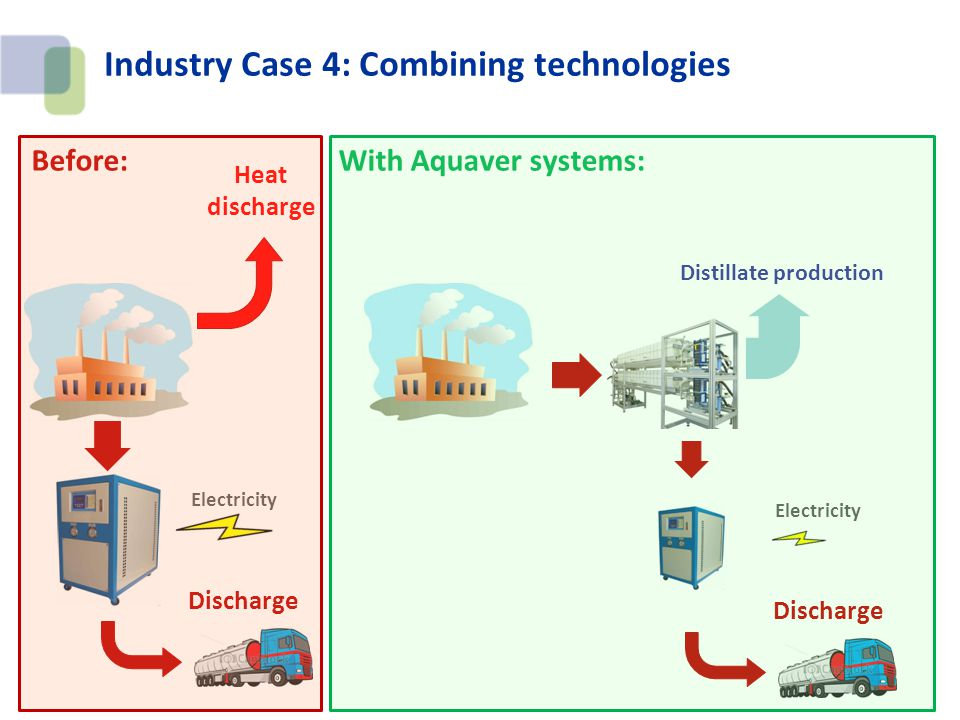 Industry Case 4: Combining technologies