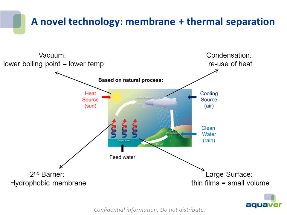 A novel technology: membrane + thermal separation