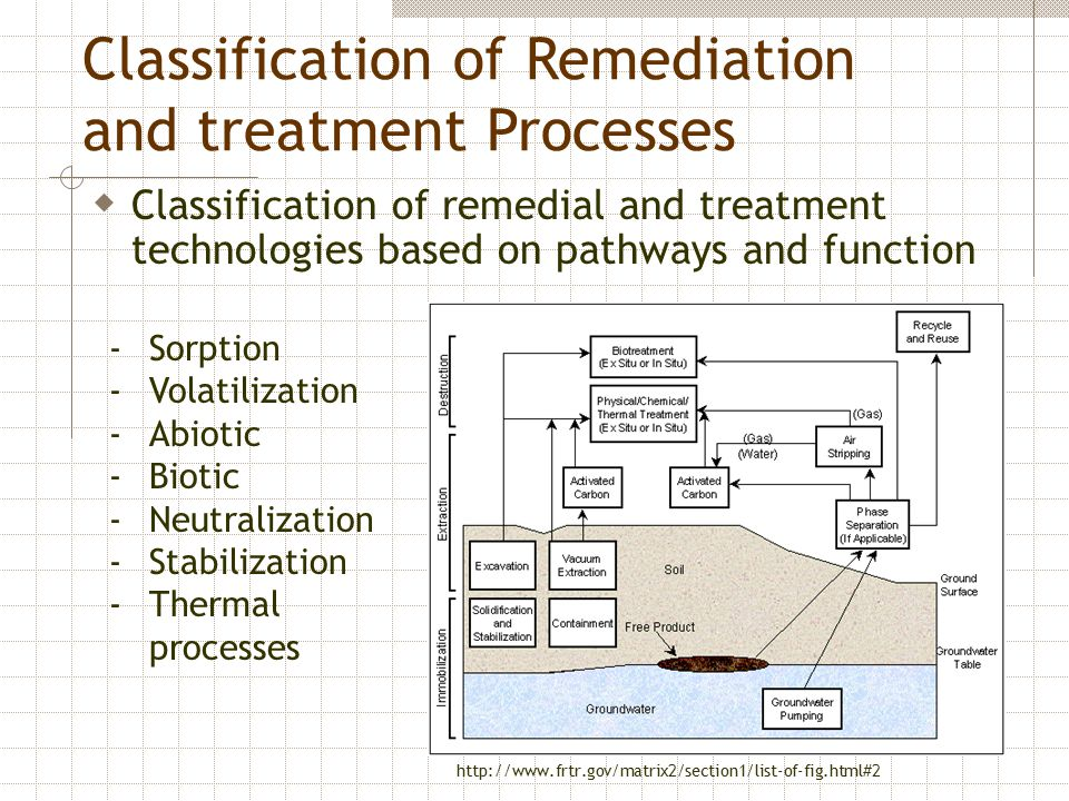Classification of Remediation and treatment Processes