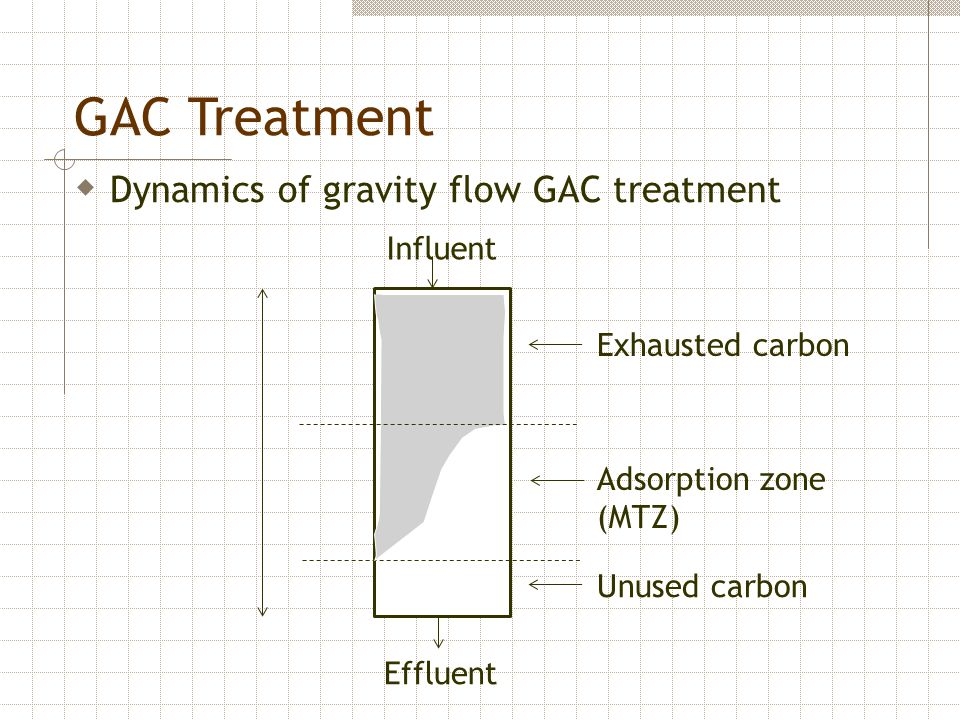 GAC Treatment Dynamics of gravity flow GAC treatment Influent