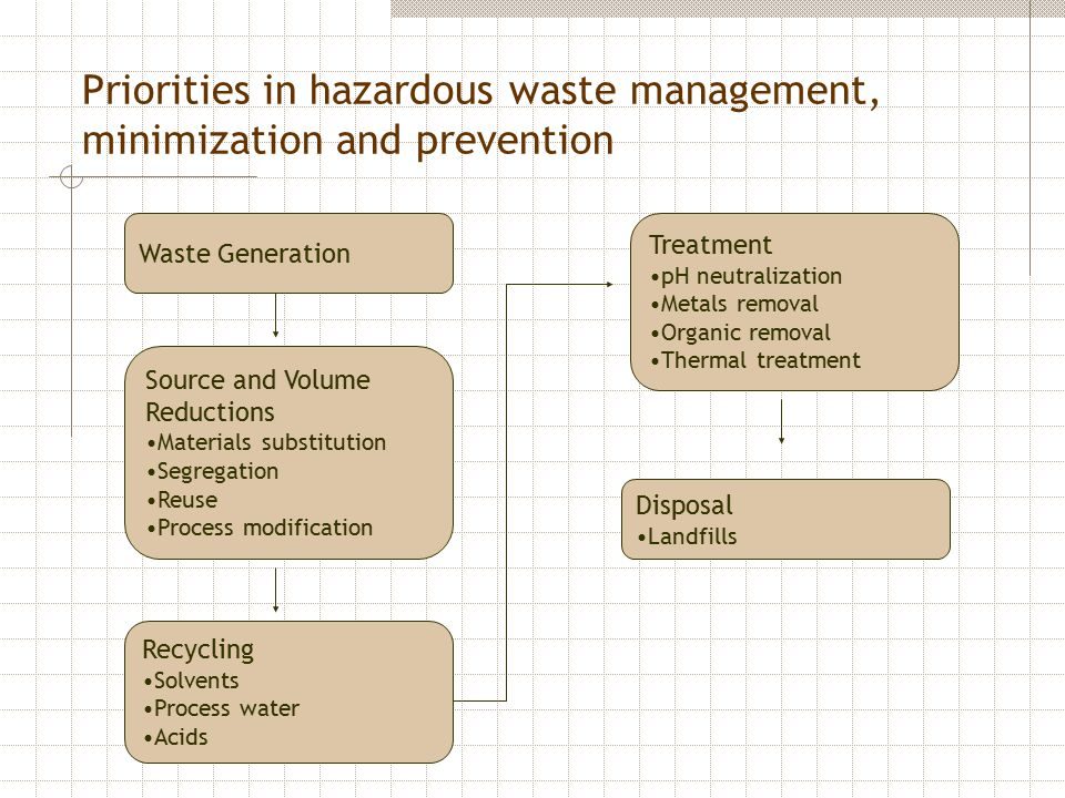 Priorities in hazardous waste management, minimization and prevention