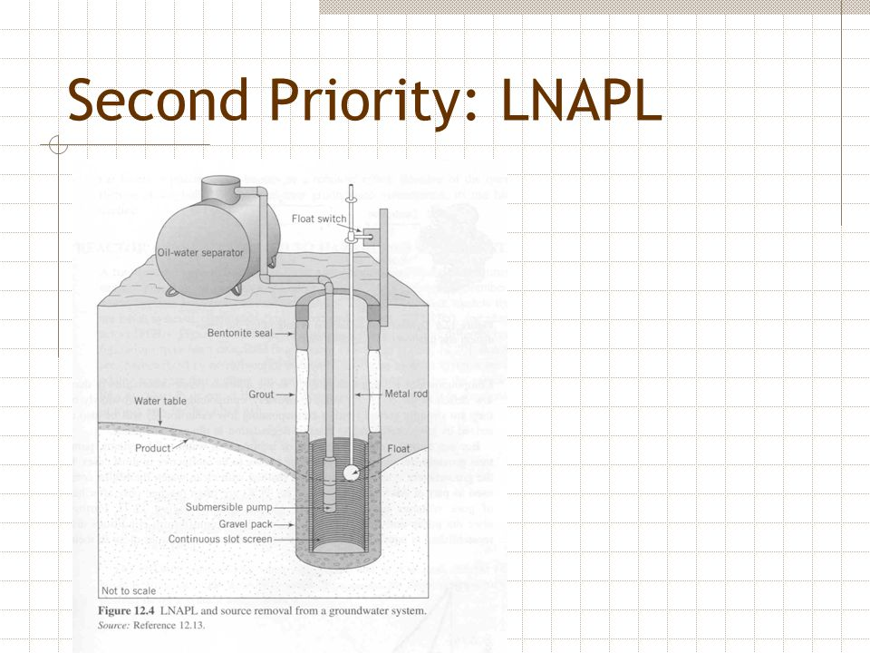 Second Priority: LNAPL