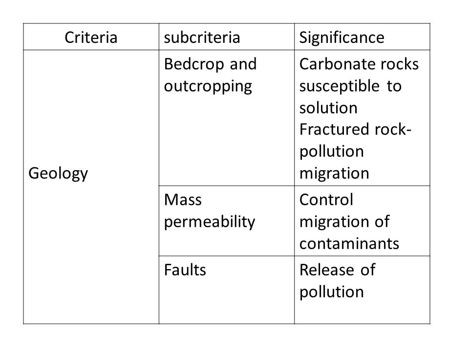 Criteria subcriteria. Significance. Geology. Bedcrop and outcropping. Carbonate rocks susceptible to solution.
