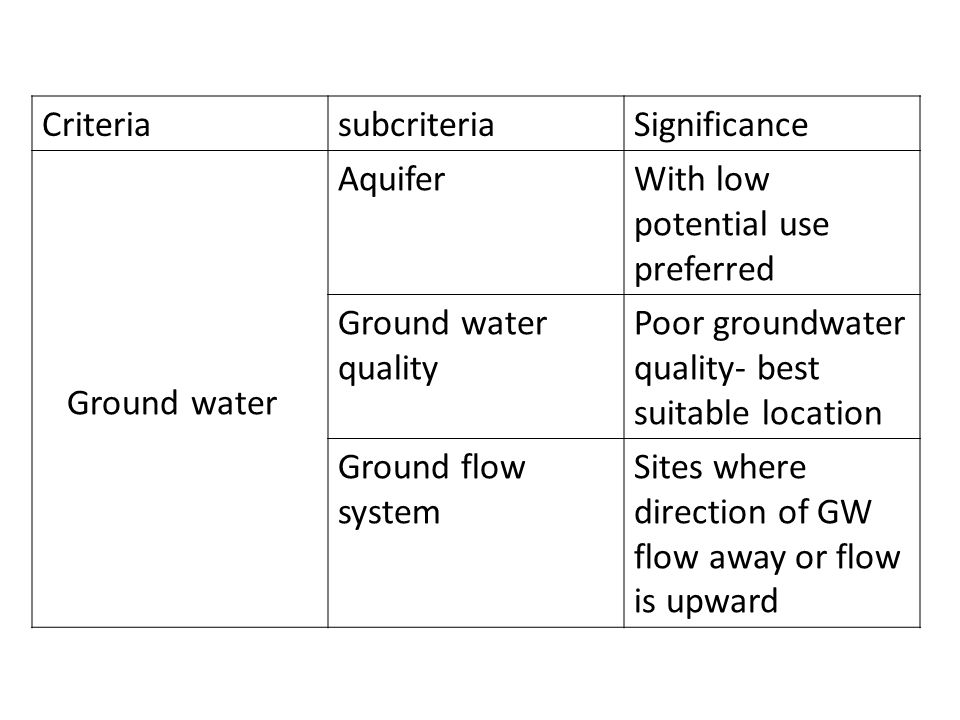 Criteria subcriteria. Significance. Ground water. Aquifer. With low potential use preferred. Ground water quality.