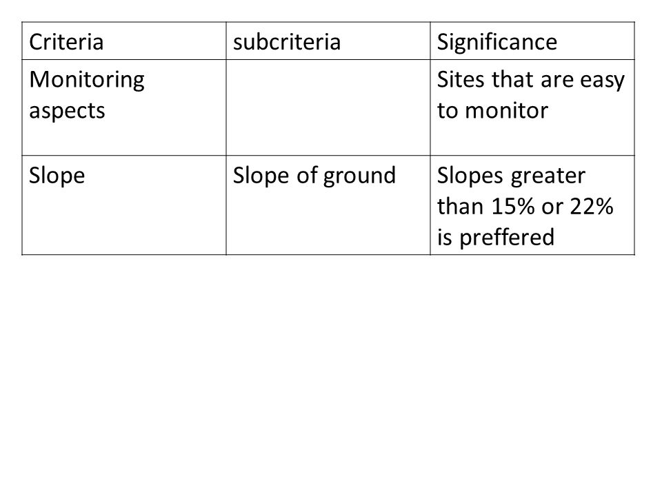 Criteria subcriteria. Significance. Monitoring aspects. Sites that are easy to monitor. Slope. Slope of ground.