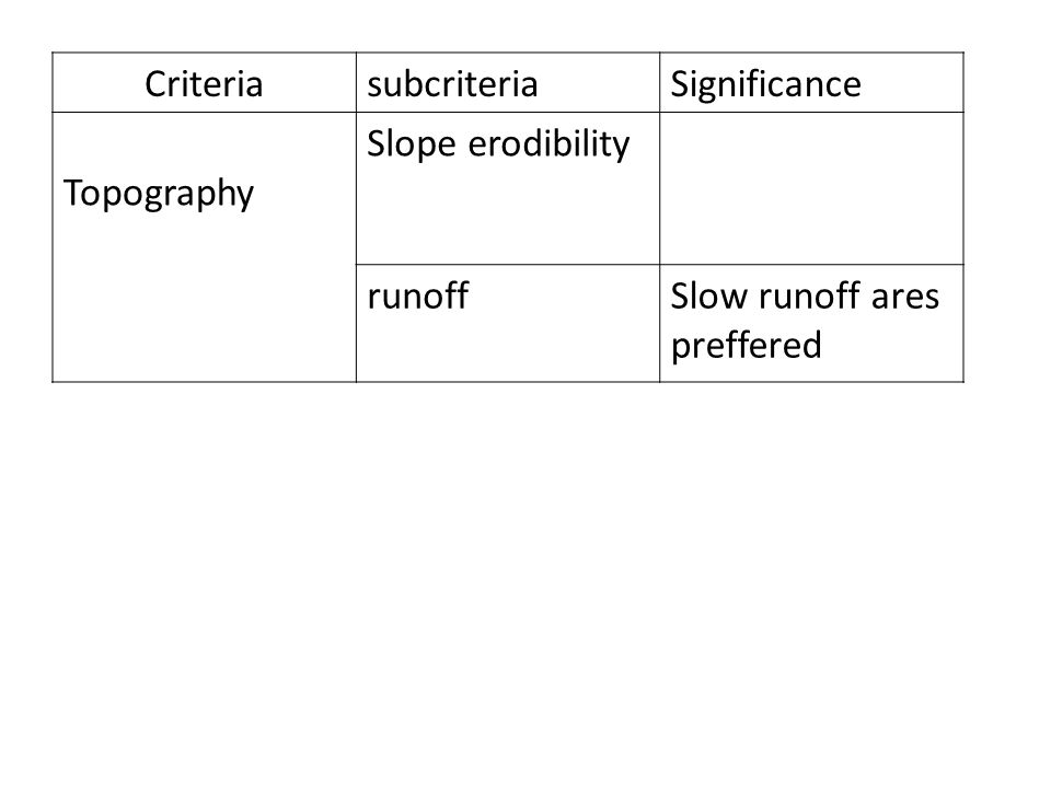 Criteria subcriteria Significance Topography Slope erodibility runoff Slow runoff ares preffered