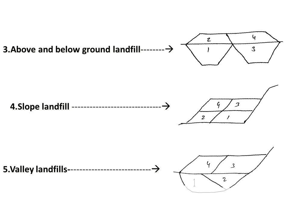 3.Above and below ground landfill--------