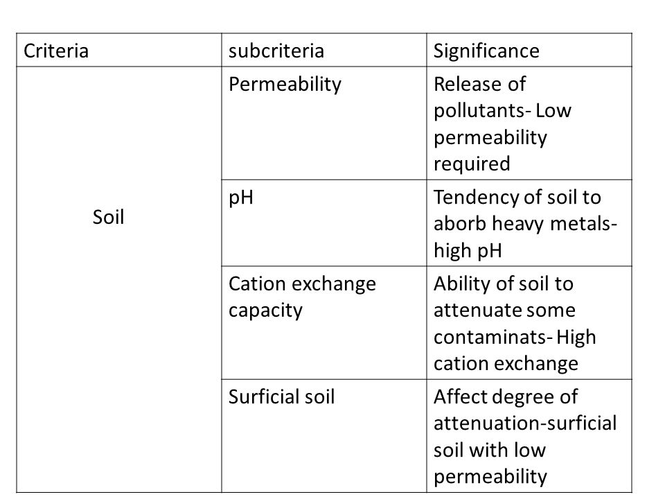 Criteria subcriteria. Significance. Soil. Permeability. Release of pollutants- Low permeability required.