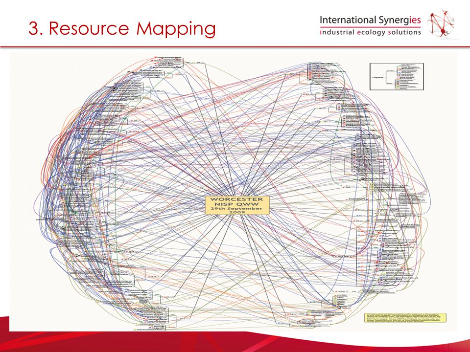 3. Resource Mapping