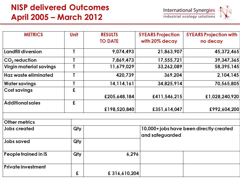 NISP delivered Outcomes April 2005 – March 2012