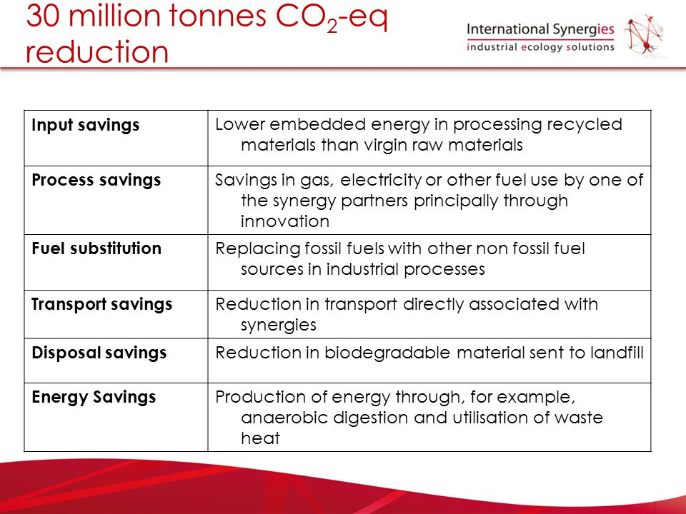 30 million tonnes CO2-eq reduction