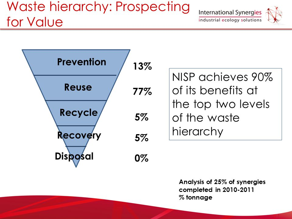 Waste hierarchy: Prospecting for Value