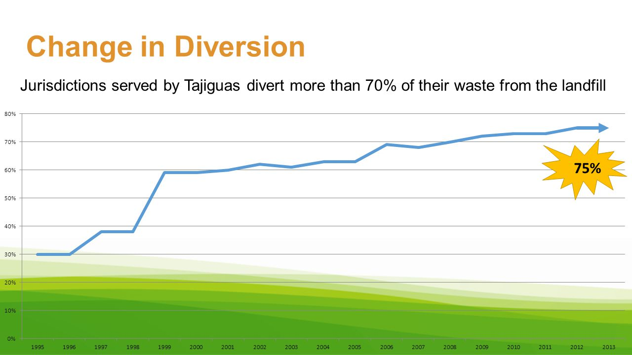 Change in Diversion Jurisdictions served by Tajiguas divert more than 70% of their waste from the landfill.
