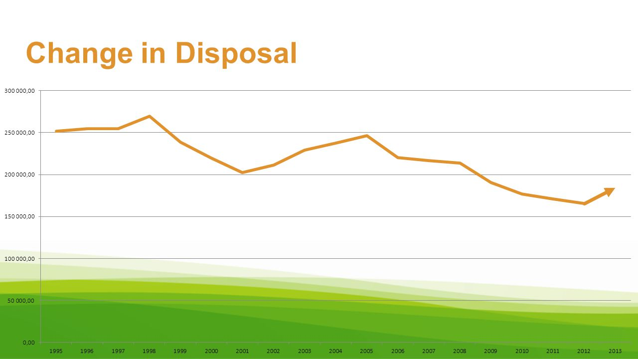 Change in Disposal