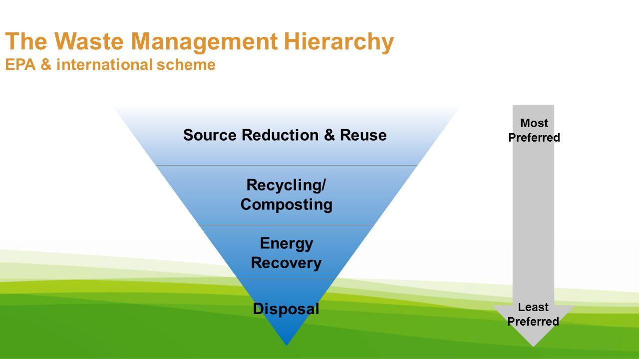The Waste Management Hierarchy EPA & international scheme