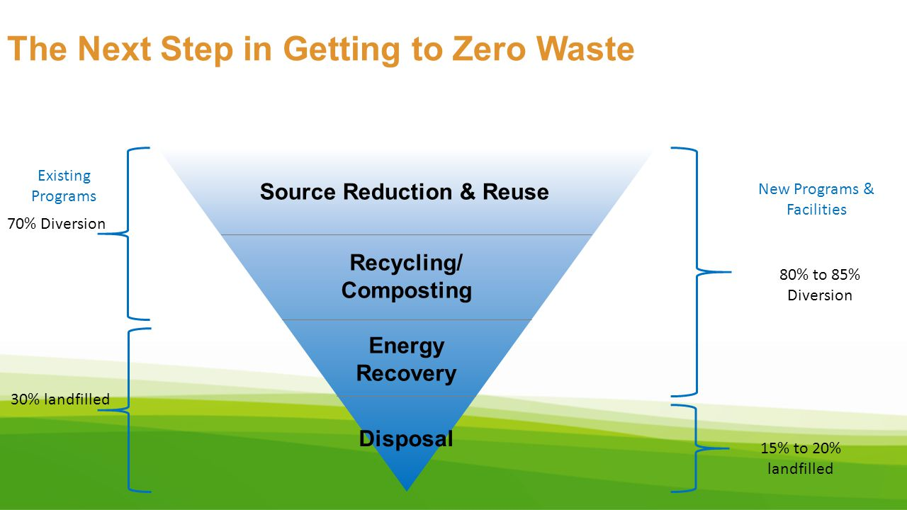 The Next Step in Getting to Zero Waste