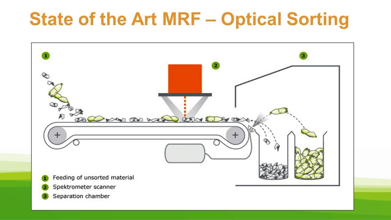 State of the Art MRF – Optical Sorting