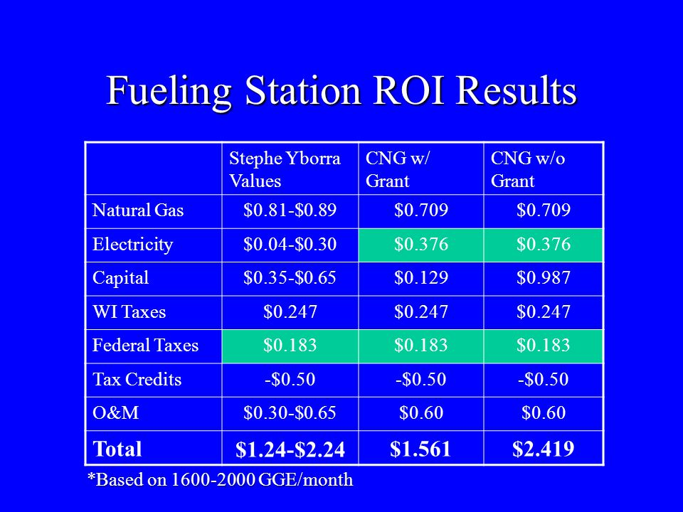 Fueling Station ROI Results