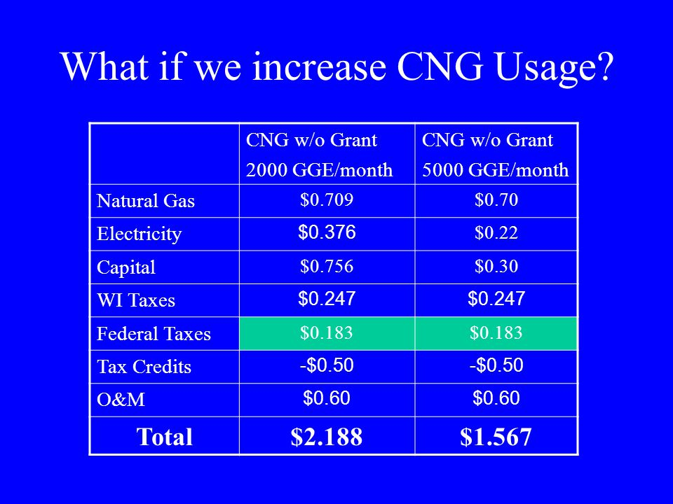 What if we increase CNG Usage