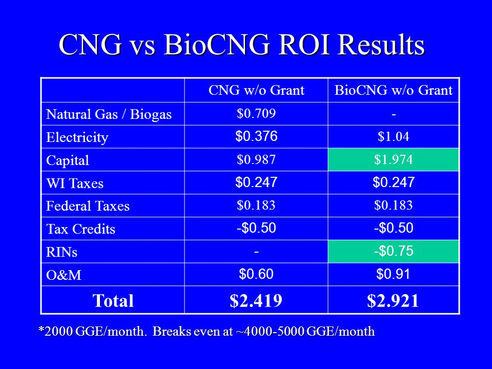 CNG vs BioCNG ROI Results