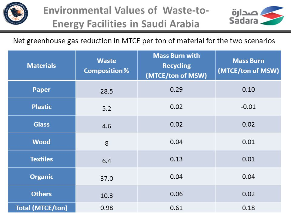 Environmental Values of Waste-to-Energy Facilities in Saudi Arabia