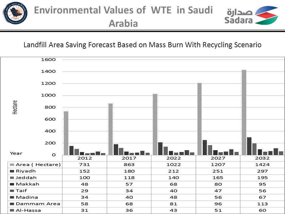 Environmental Values of WTE in Saudi Arabia