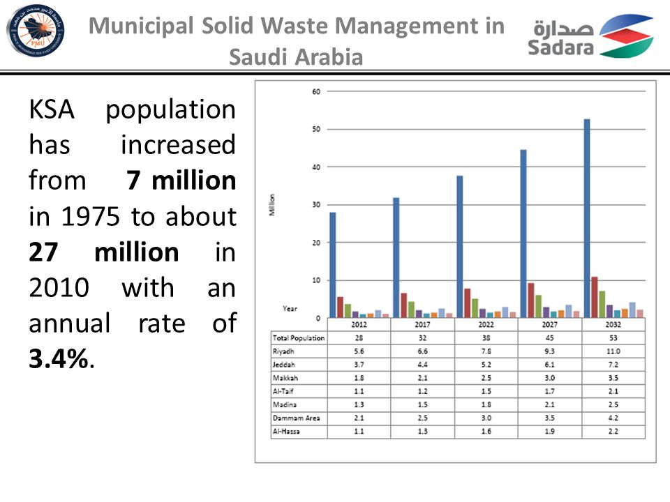 Municipal Solid Waste Management in Saudi Arabia