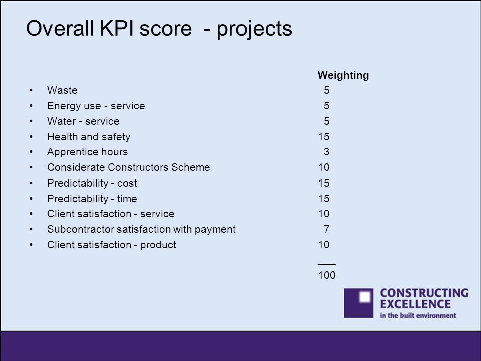 Overall KPI score - projects