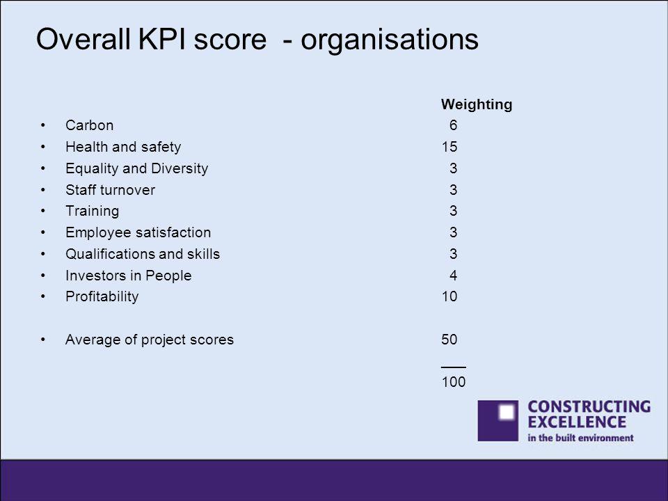 Overall KPI score - organisations