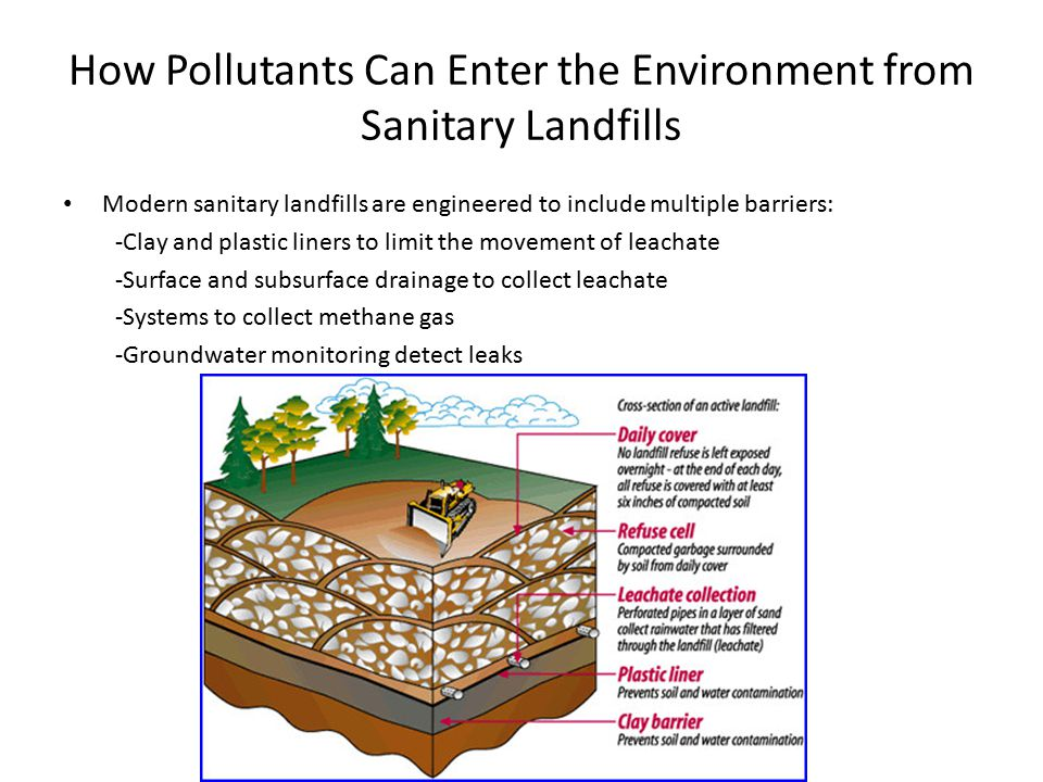 How Pollutants Can Enter the Environment from Sanitary Landfills