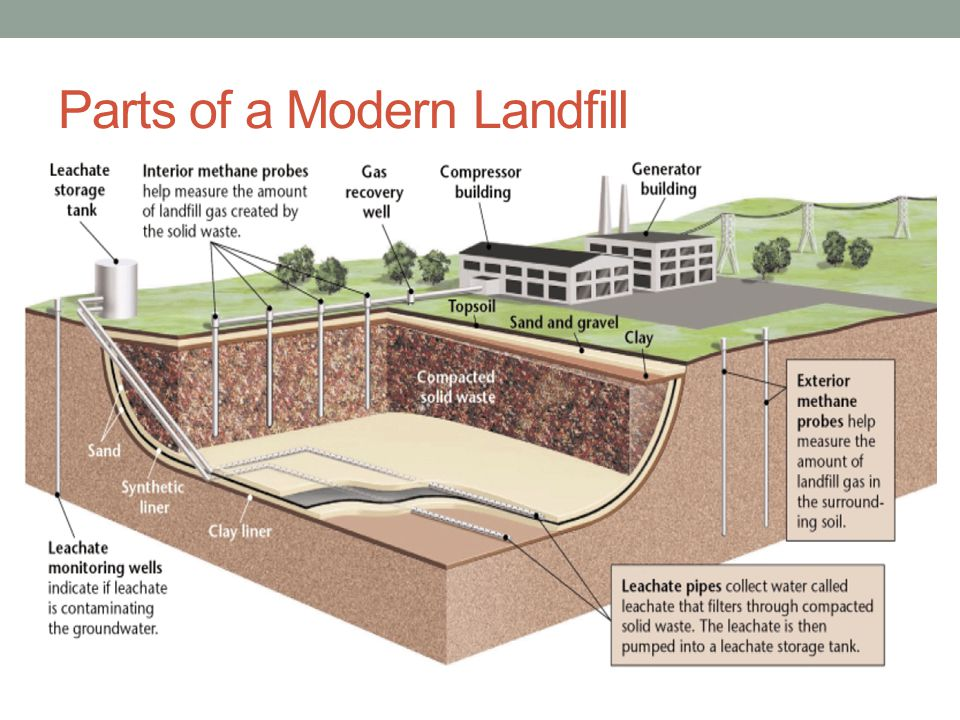 Parts of a Modern Landfill