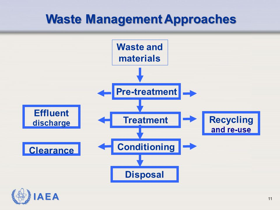 Waste Management Approaches