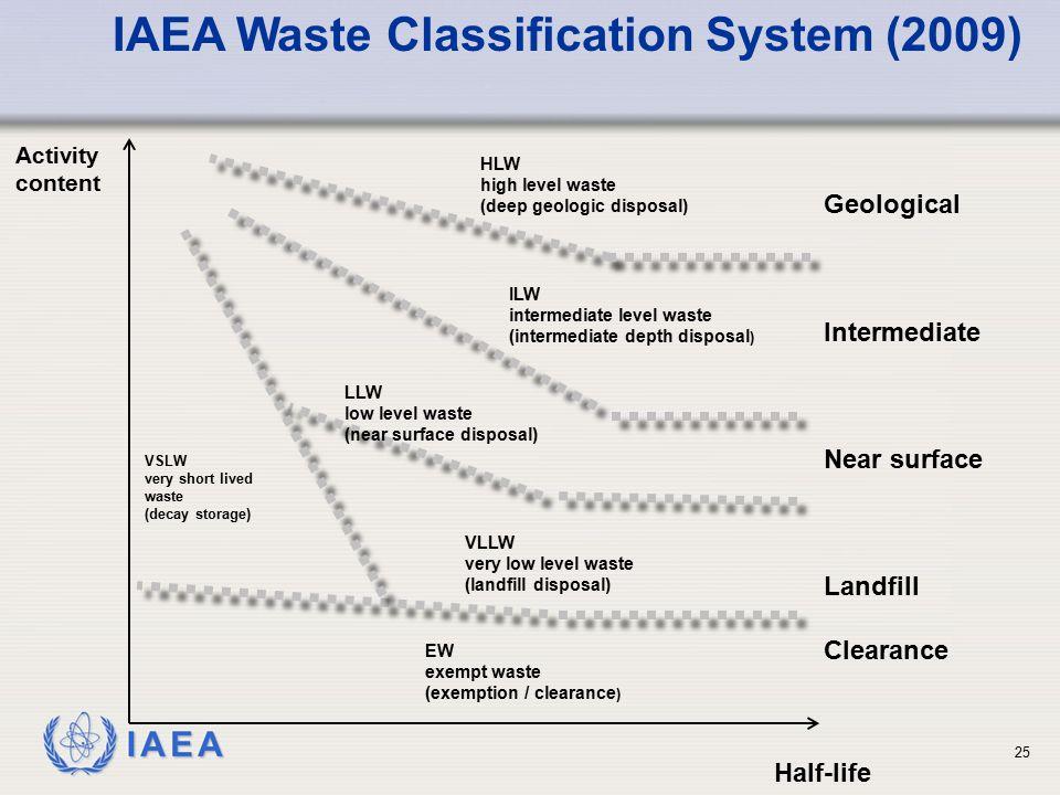 IAEA Waste Classification System (2009)