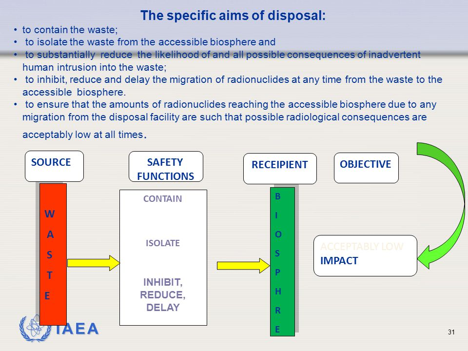 The specific aims of disposal: