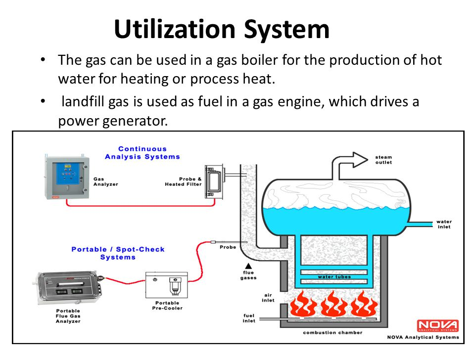 Utilization System The gas can be used in a gas boiler for the production of hot water for heating or process heat.