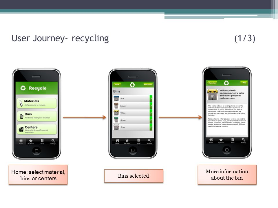 User Journey- recycling (1/3)