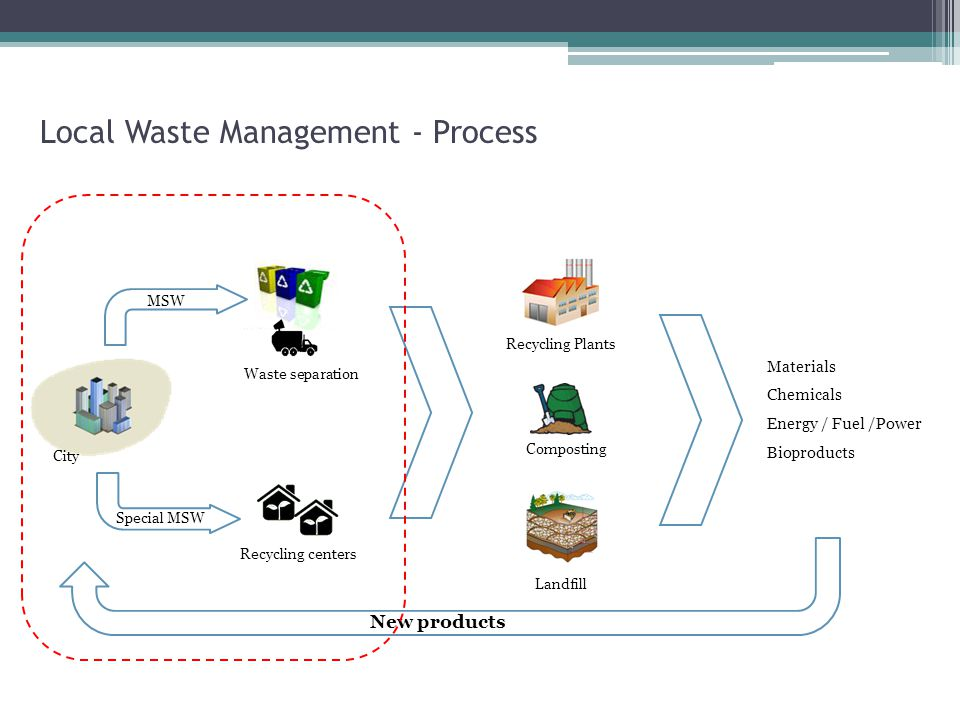 Local Waste Management - Process