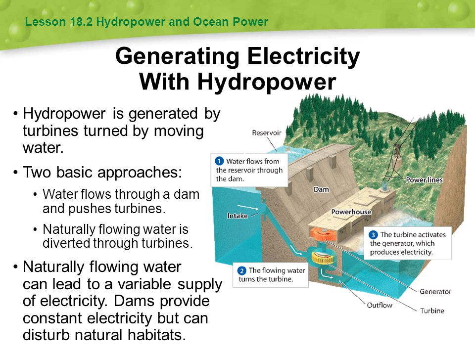 Generating Electricity With Hydropower