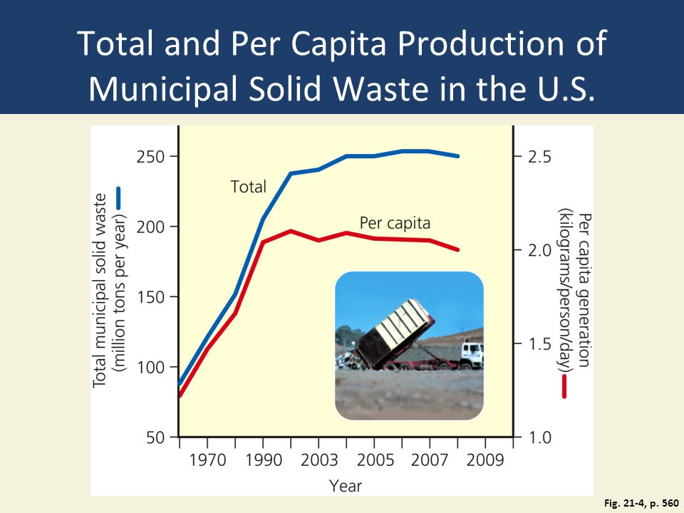 Total and Per Capita Production of Municipal Solid Waste in the U.S.