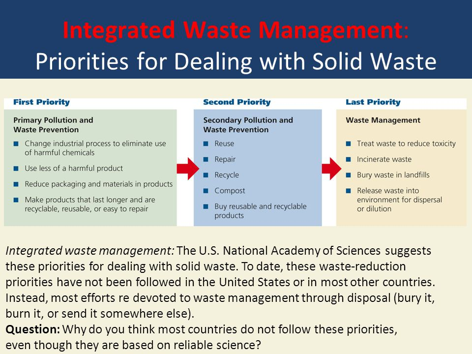 Integrated Waste Management: Priorities for Dealing with Solid Waste